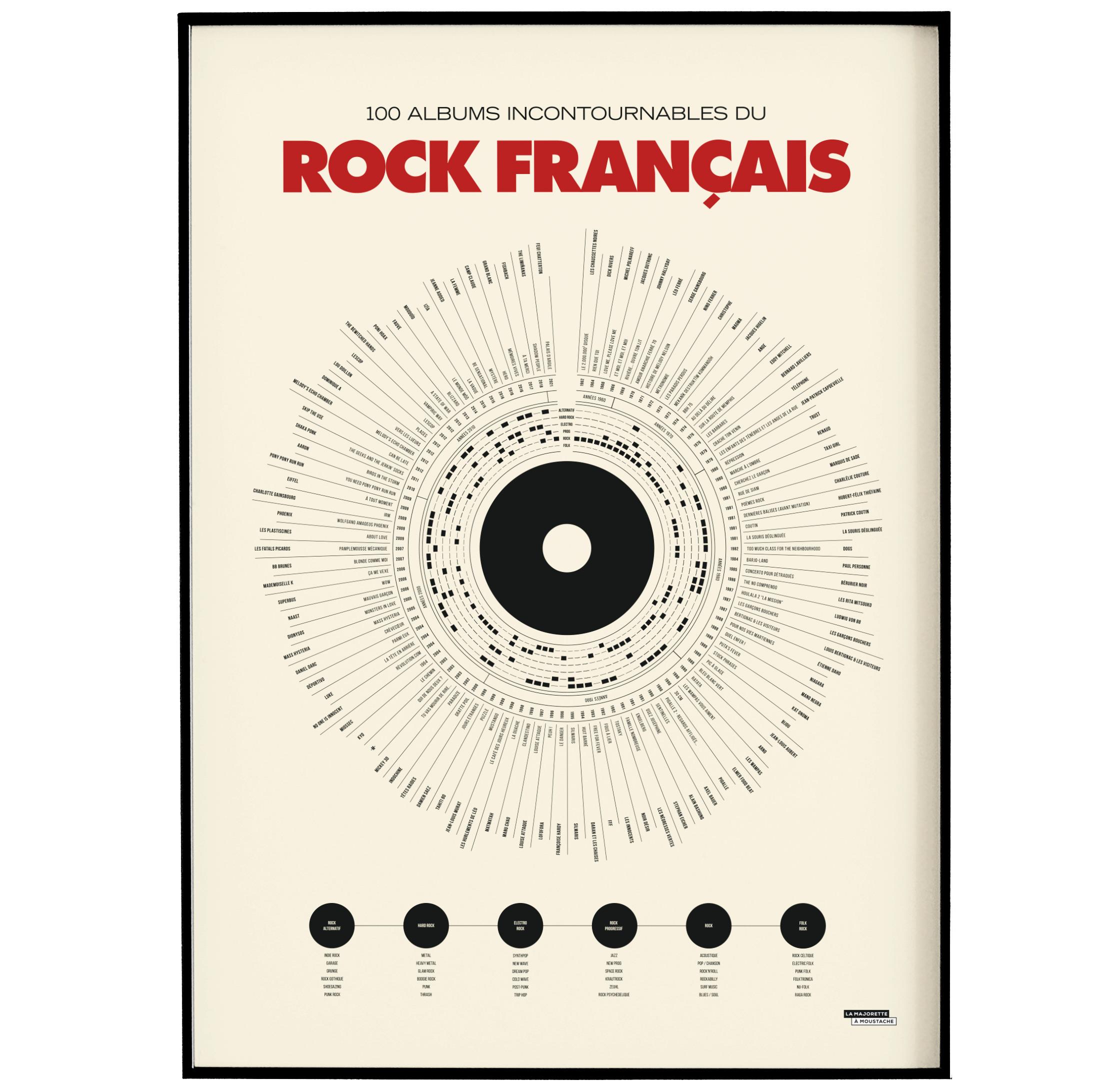 Affiche d'art Anthologie du rock français 50 X 70 cm